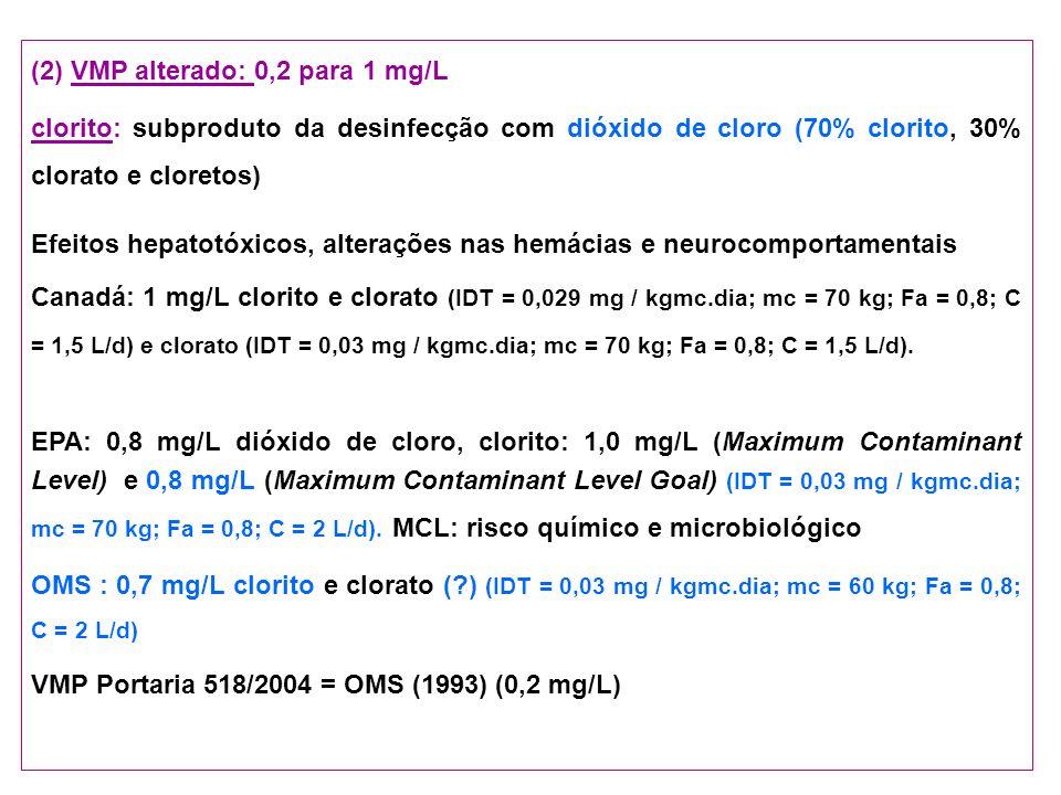 (2) VMP alterado: 0,2 para 1 mg/L clorito: subproduto da desinfecção com dióxido de cloro (70% clorito, 30% clorato e cloretos) Efeitos hepatotóxicos,