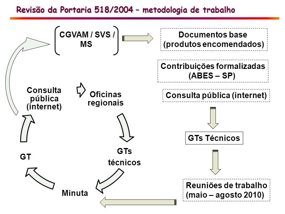 Revisão da Portaria 518/2004 Revisão da Portaria 518/2004 – metodologia de trabalho GTs Técnicos CGVAM / SVS / MS Documentos base (produtos encomendad