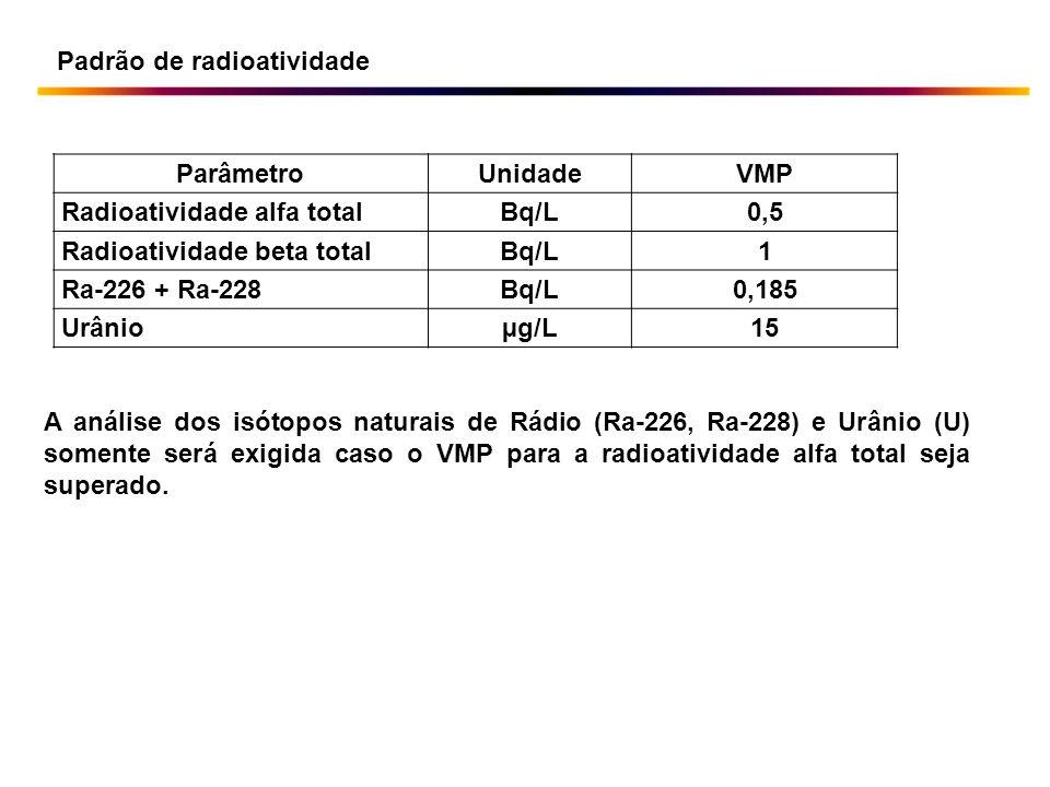 ParâmetroUnidadeVMP Radioatividade alfa totalBq/L0,5 Radioatividade beta totalBq/L1 Ra-226 + Ra-228Bq/L0,185 Urânioµg/L15 Padrão de radioatividade A a