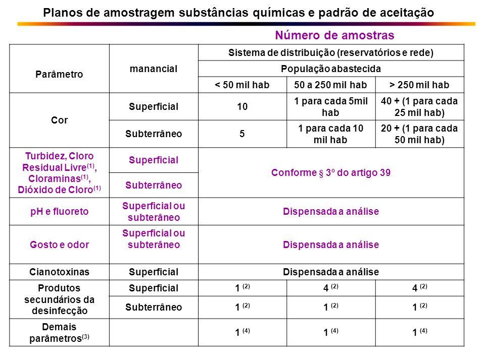 Parâmetro manancial Sistema de distribuição (reservatórios e rede) População abastecida < 50 mil hab50 a 250 mil hab> 250 mil hab Cor Superficial10 1