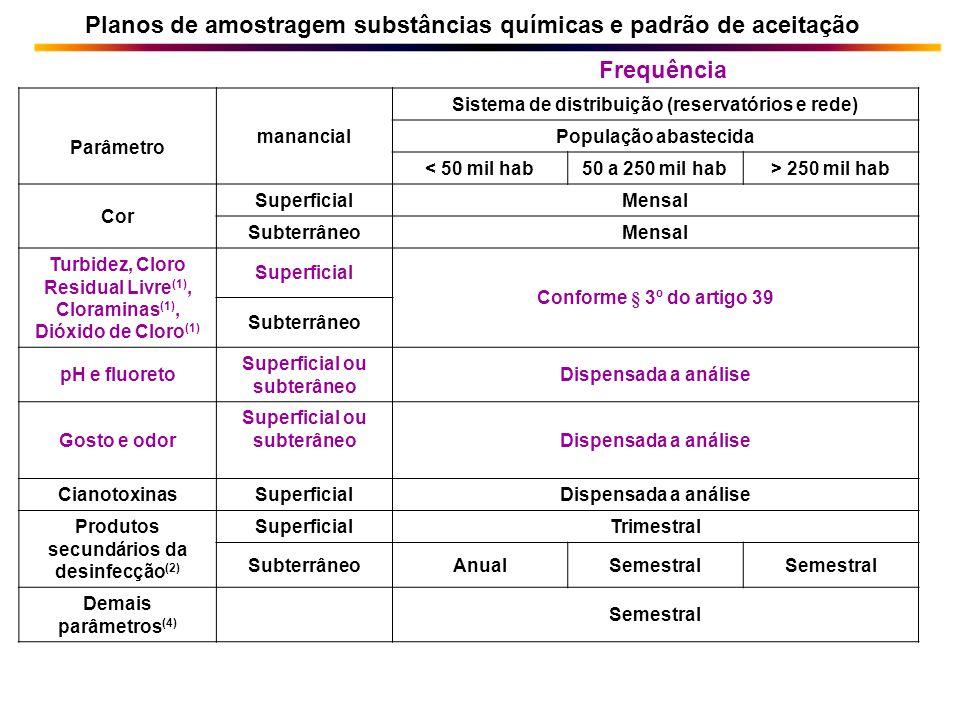 Parâmetro manancial Sistema de distribuição (reservatórios e rede) População abastecida < 50 mil hab50 a 250 mil hab> 250 mil hab Cor SuperficialMensa