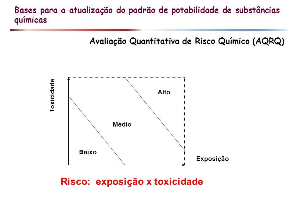 Bases para a atualização do padrão de potabilidade de substâncias químicas Avaliação Quantitativa de Risco Químico (AQRQ) Toxicidade Exposição Baixo M