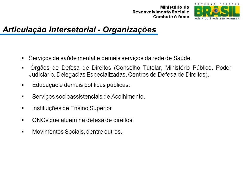 Ministério do Desenvolvimento Social e Combate à fome Articulação Intersetorial - Organizações Serviços de saúde mental e demais serviços da rede de S