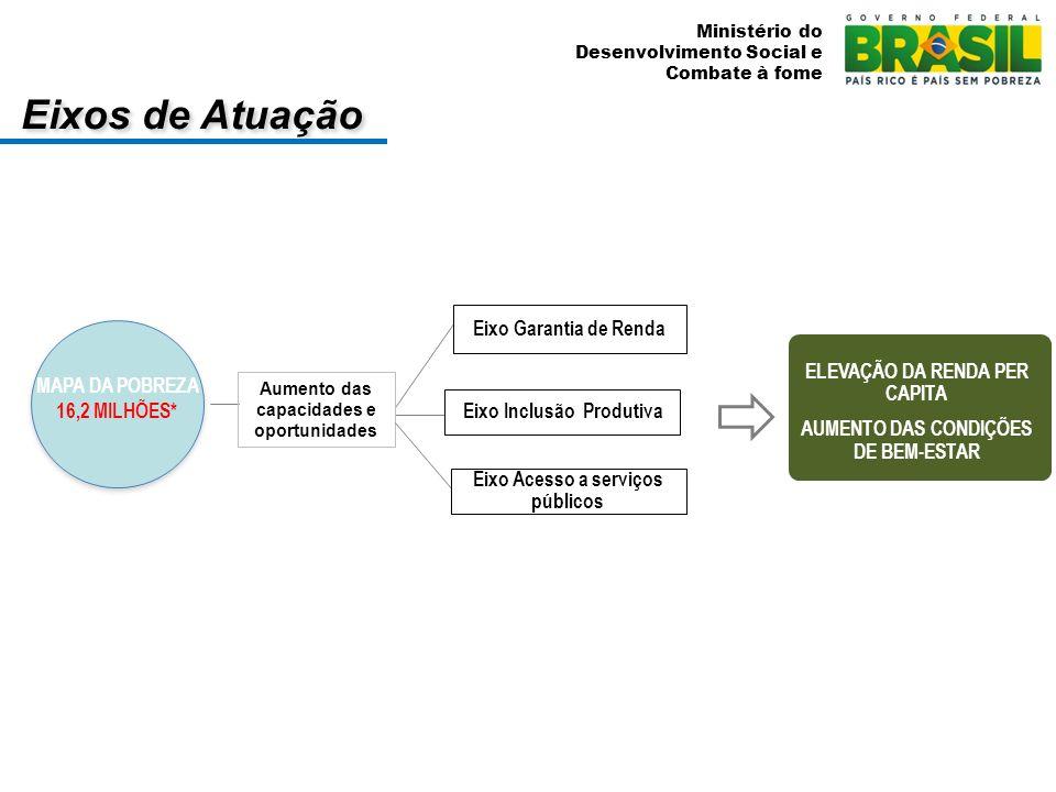 Ministério do Desenvolvimento Social e Combate à fome Eixos de Atuação MAPA DA POBREZA 16,2 MILHÕES* ELEVAÇÃO DA RENDA PER CAPITA AUMENTO DAS CONDIÇÕE