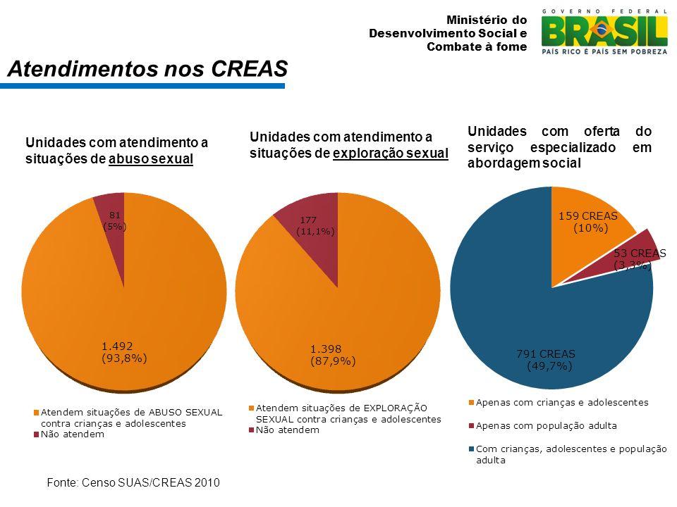 Ministério do Desenvolvimento Social e Combate à fome Fonte: Censo SUAS/CREAS 2010 Unidades com atendimento a situações de exploração sexual Unidades