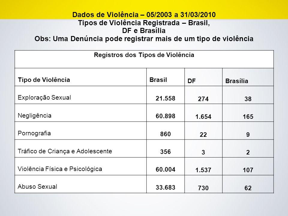 Dados de Violência – 05/2003 a 31/03/2010 Tipos de Violência Registrada – Brasil, DF e Brasília Obs: Uma Denúncia pode registrar mais de um tipo de vi