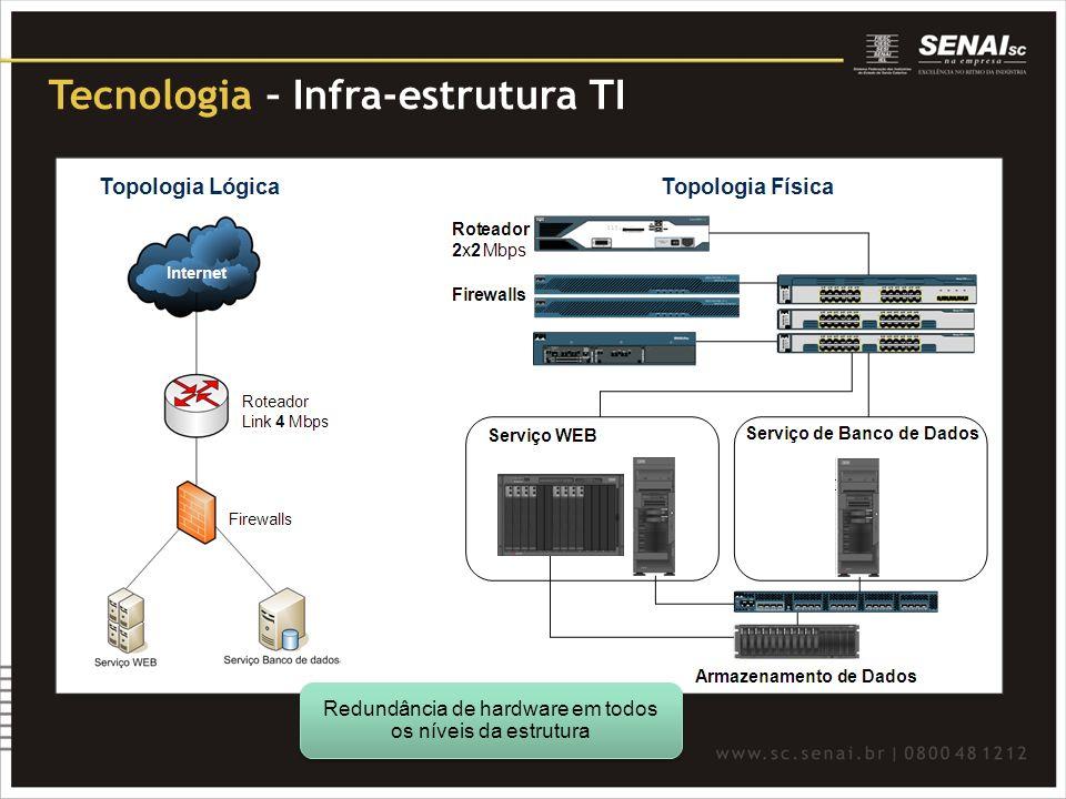 Tecnologia – Infra-estrutura TI Redundância de hardware em todos os níveis da estrutura
