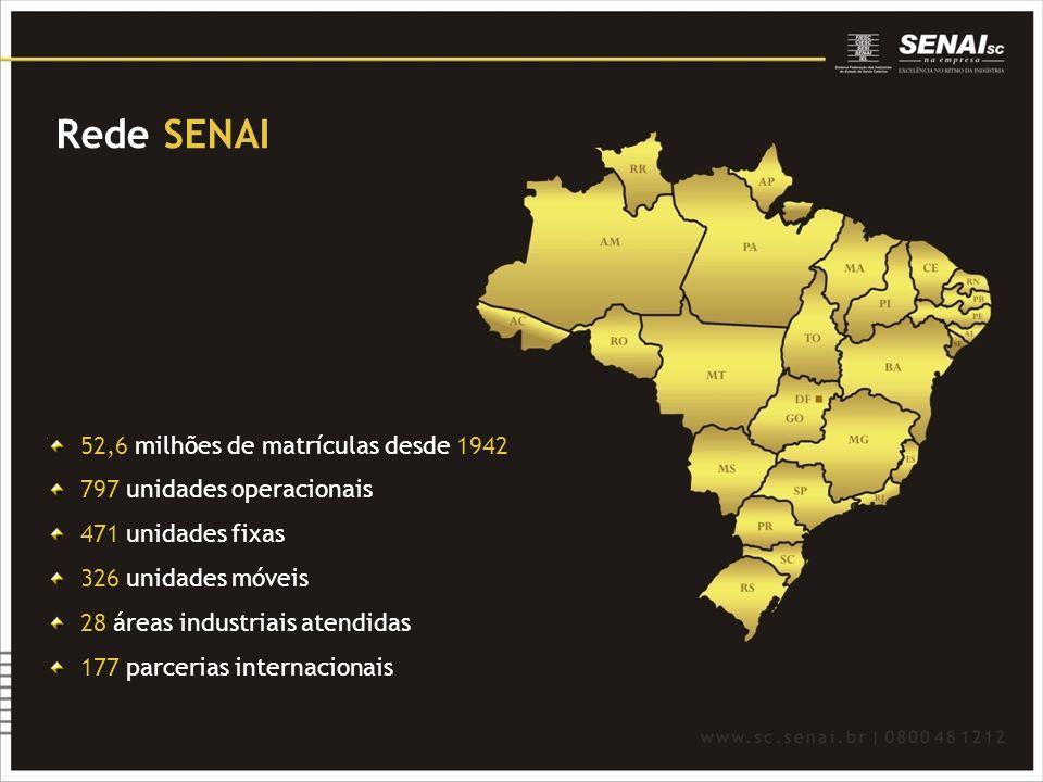 Rede SENAI 52,6 milhões de matrículas desde 1942 797 unidades operacionais 471 unidades fixas 326 unidades móveis 28 áreas industriais atendidas 177 p