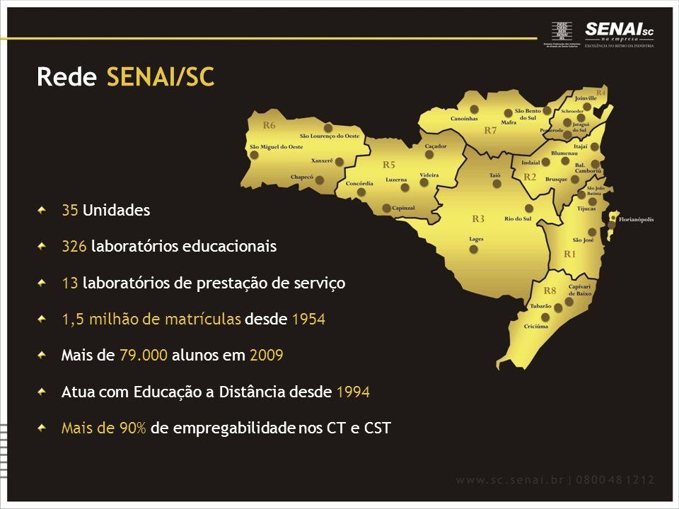 Rede SENAI/SC 35 Unidades 326 laboratórios educacionais 13 laboratórios de prestação de serviço 1,5 milhão de matrículas desde 1954 Mais de 79.000 alu