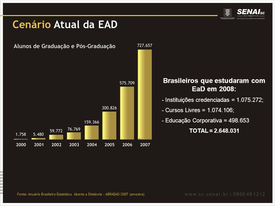 Cenário Atual da EAD Fonte: Anuário Brasileiro Estatístico Aberta a Distância - ABRAEAD/2007 (amostra) Brasileiros que estudaram com EaD em 2008: - In