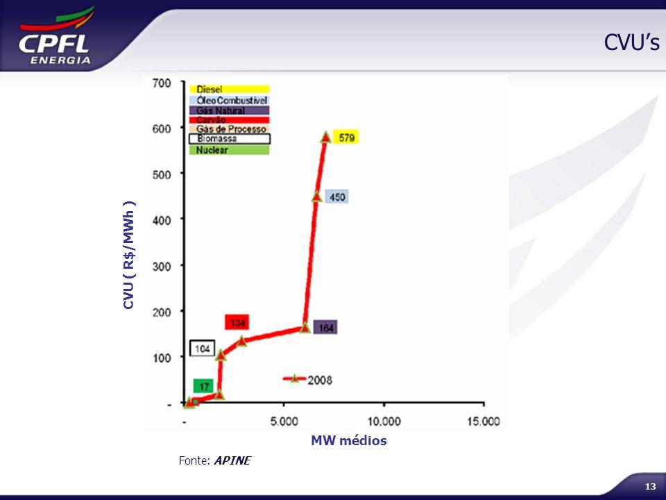 13 CVUs Fonte: APINE MW médios CVU ( R$/MWh )