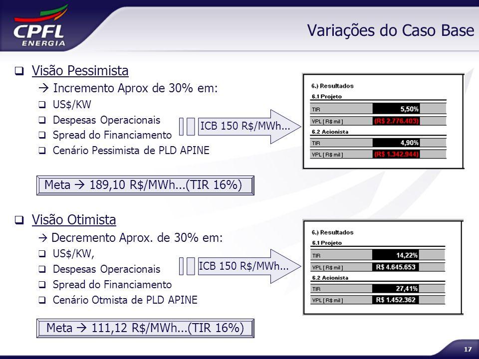 17 Visão Pessimista Incremento Aprox de 30% em: US$/KW Despesas Operacionais Spread do Financiamento Cenário Pessimista de PLD APINE Visão Otimista De