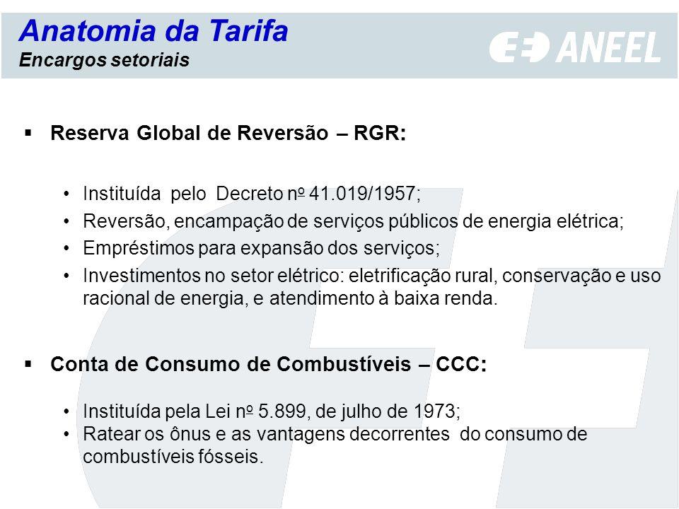 Reserva Global de Reversão – RGR : Instituída pelo Decreto n o 41.019/1957; Reversão, encampação de serviços públicos de energia elétrica; Empréstimos
