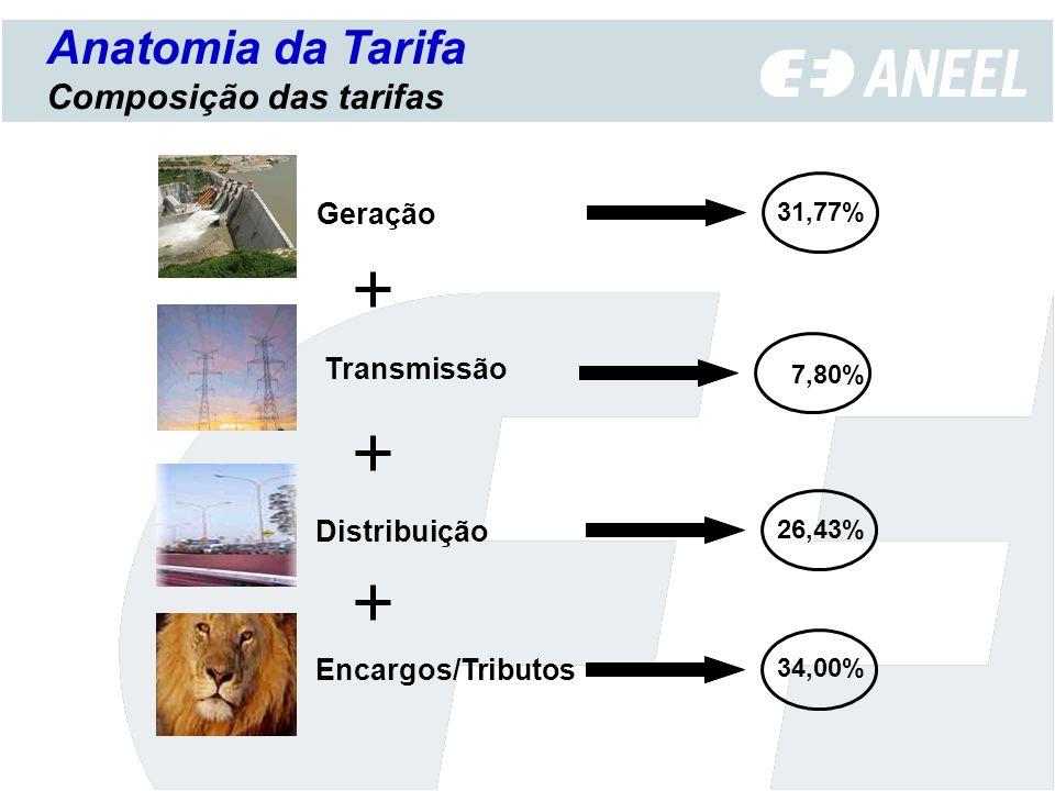 31,77% Geração Distribuição 26,43% Encargos/Tributos 34,00% Transmissão 7,80% Anatomia da Tarifa Composição das tarifas
