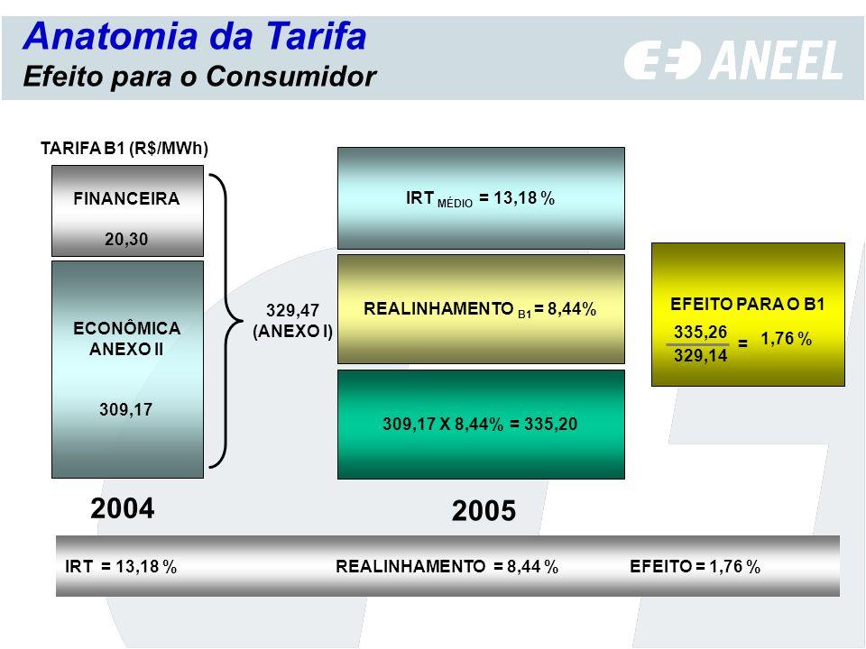FINANCEIRA 20,30 TARIFA B1 (R$/MWh) ECONÔMICA ANEXO II 309,17 329,47 (ANEXO I) IRT MÉDIO = 13,18 % REALINHAMENTO B1 = 8,44% 309,17 X 8,44% = 335,20 EF