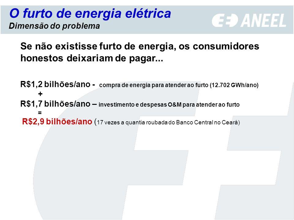 Dimensão do problema Se não existisse furto de energia, os consumidores honestos deixariam de pagar... R$1,2 bilhões/ano - compra de energia para aten