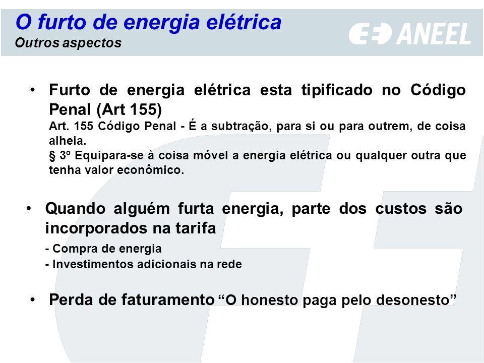 Perda de faturamento O honesto paga pelo desonesto Furto de energia elétrica esta tipificado no Código Penal (Art 155) Art. 155 Código Penal - É a sub