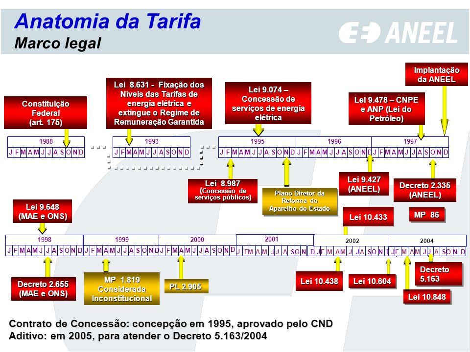 Anatomia da Tarifa Contrato de Concessão Mecanismos de alteração das tarifas previstos nos contratos (cláusula econômica): reajuste tarifário anual revisão tarifária extraordinária revisão tarifária periódica