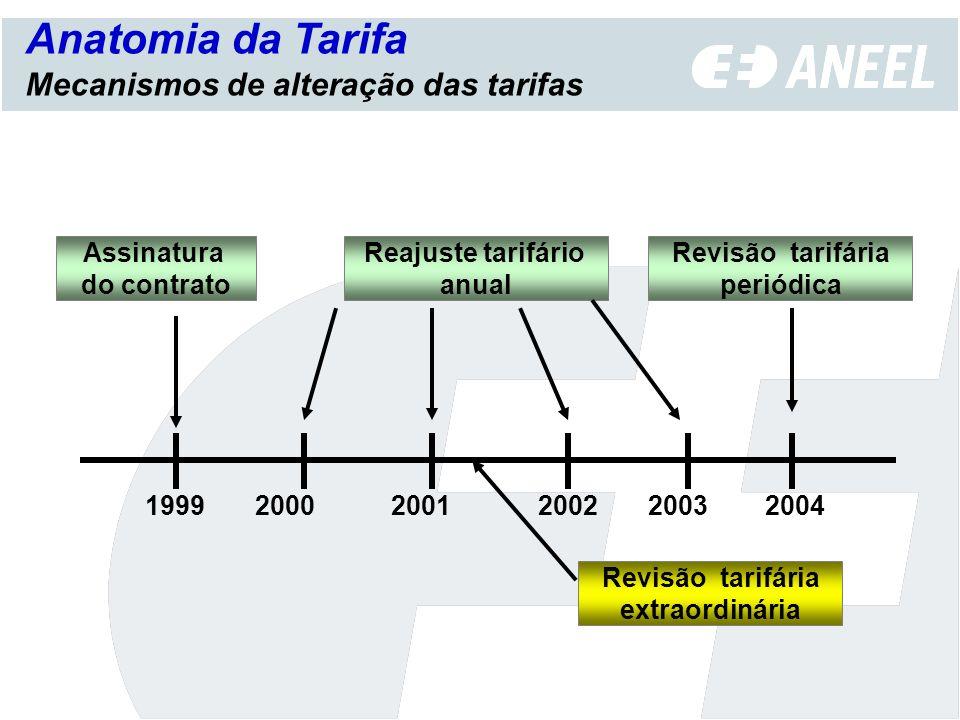Agência Nacional de Energia Elétrica ANEXOS