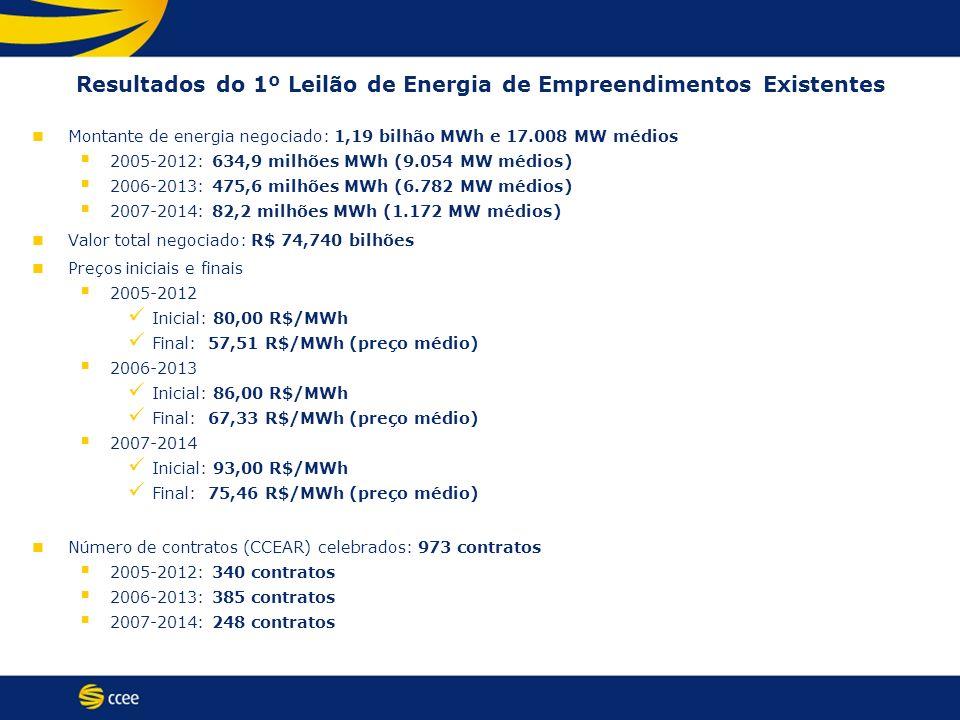 Resultados do 1º Leilão de Energia de Empreendimentos Existentes Montante de energia negociado: 1,19 bilhão MWh e 17.008 MW médios 2005-2012: 634,9 mi