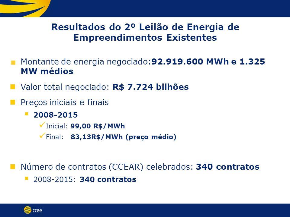 Resultados do 2º Leilão de Energia de Empreendimentos Existentes Montante de energia negociado:92.919.600 MWh e 1.325 MW médios Valor total negociado: