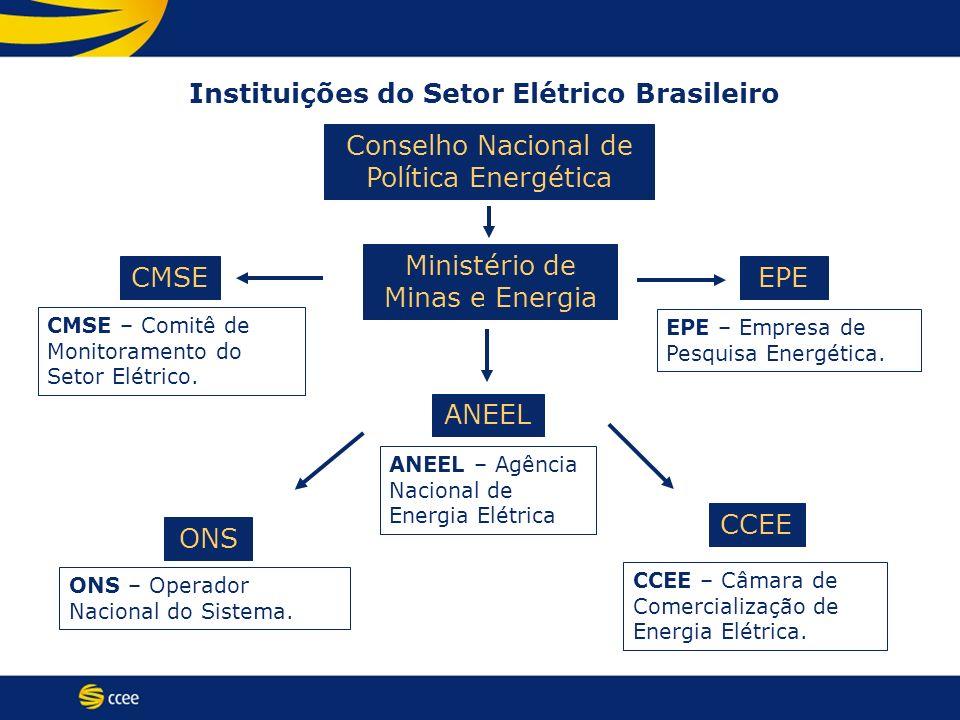 CCEE ONS ANEEL EPECMSE Ministério de Minas e Energia CMSE – Comitê de Monitoramento do Setor Elétrico. ONS – Operador Nacional do Sistema. CCEE – Câma