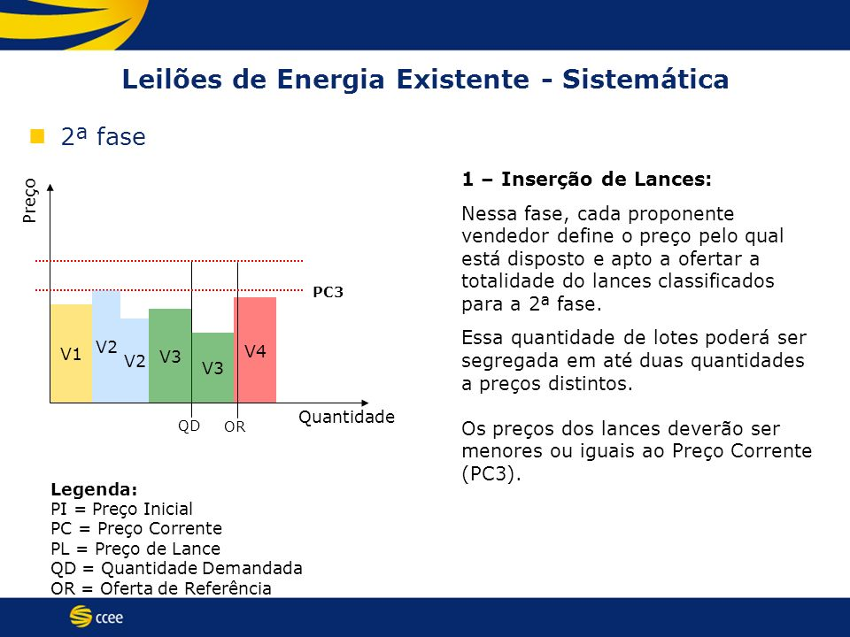 V1 V3 V4 Leilões de Energia Existente - Sistemática 2ª fase Preço Quantidade QD OR PC3 1 – Inserção de Lances: Nessa fase, cada proponente vendedor de