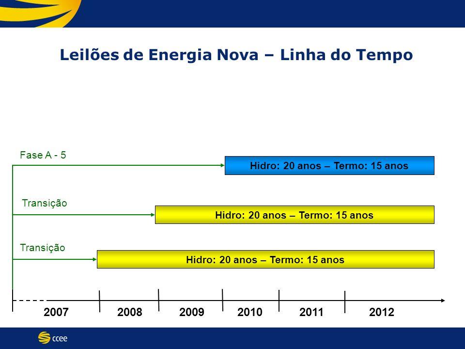 20072009200820112010 Hidro: 20 anos – Termo: 15 anos 2012 Fase A - 5 Leilões de Energia Nova – Linha do Tempo Hidro: 20 anos – Termo: 15 anos Transiçã