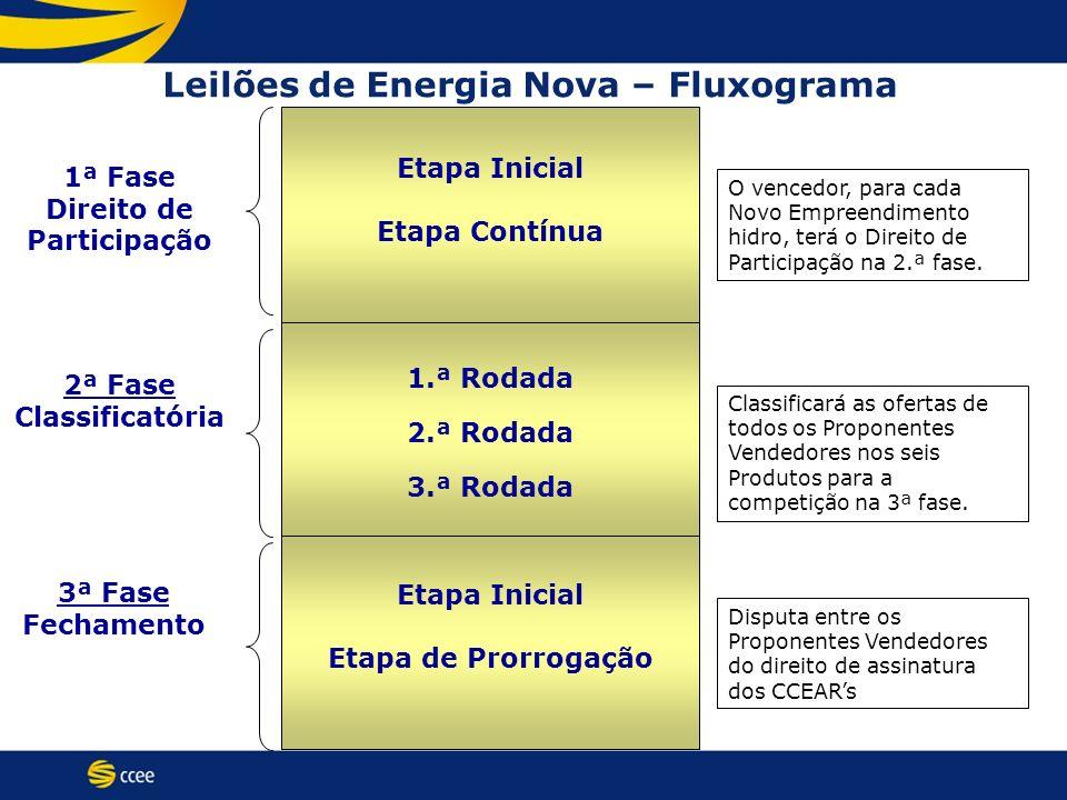 Etapa Inicial Etapa de Prorrogação 1.ª Rodada 2.ª Rodada 3.ª Rodada Etapa Inicial Etapa Contínua Leilões de Energia Nova – Fluxograma 1ª Fase Direito