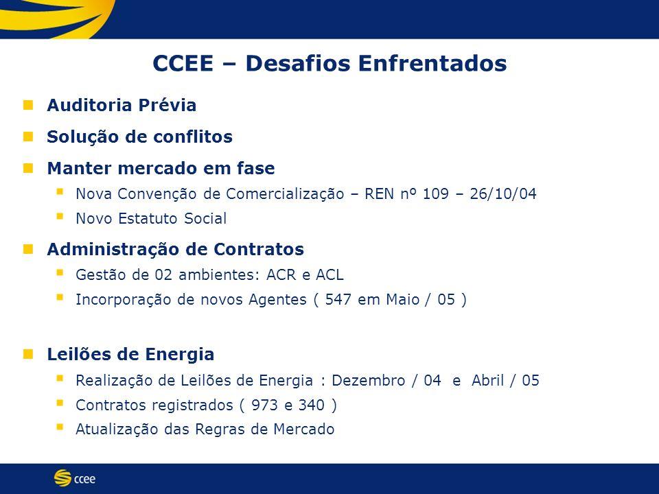 CCEE – Desafios Enfrentados Auditoria Prévia Solução de conflitos Manter mercado em fase Nova Convenção de Comercialização – REN nº 109 – 26/10/04 Nov
