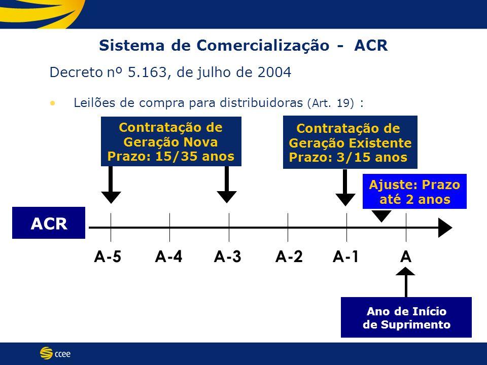 ACR A-5A-4A-3A-2A-1A Contratação de Geração Existente Prazo: 3/15 anos Ano de Início de Suprimento Contratação de Geração Nova Prazo: 15/35 anos Decre