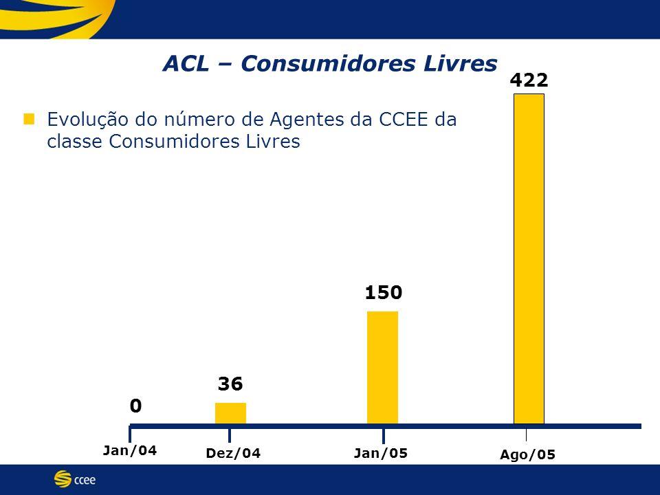 ACL – Consumidores Livres Evolução do número de Agentes da CCEE da classe Consumidores Livres Jan/04 Jan/05 Dez/04 0 36 150 Ago/05 422