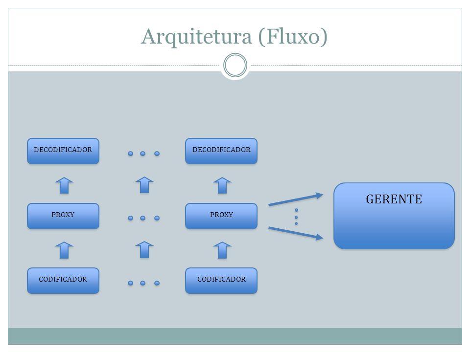Arquitetura (Fluxo) DECODIFICADOR PROXY CODIFICADOR GERENTE
