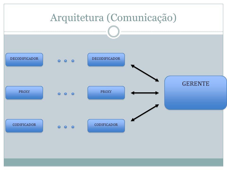 Arquitetura (Comunicação) DECODIFICADOR PROXY CODIFICADOR GERENTE
