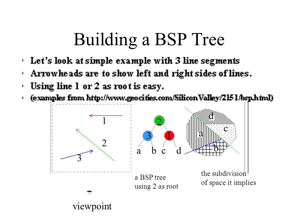 Building a BSP Tree the subdivision of space it implies a BSP tree using 2 as root 2 31 1 2 3 abcd a b c d viewpoint