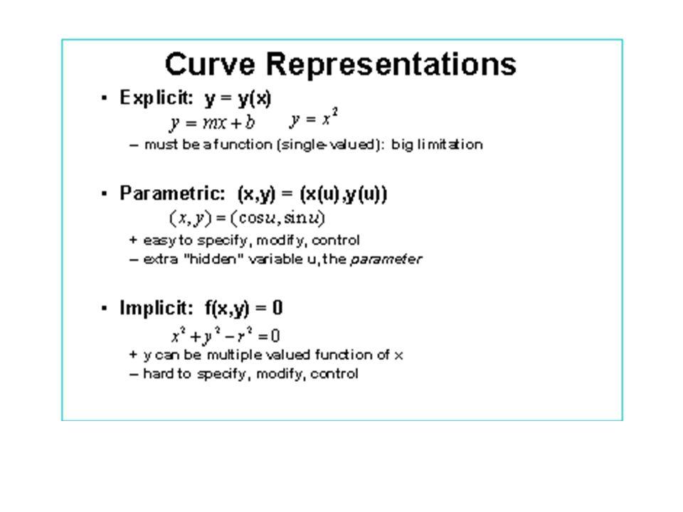 Derivando splines de Hermite Uma vez que x(u) = au 3 + bu 2 +cu +d Sua derivada fica x´ (u) = 3au 2 +2bu +c Reescrevendo as restrições, resulta em 4 equações lineares: x(0) = x 1 = d valor nos pontos x(1) = x 2 = a+b+c+d x´(0) = x´ 1 = c derivadas nos pontos x´(1) = x´ 2 = 3a+2b+c Resolvendo para a, b, c, d: a = 2x 1 - 2x 2 + x´ 1 + x´ 2 b = -3x 1 + 3x 2 - 2x´ 1 - x´ 2 c = x´ 1 d = x 1