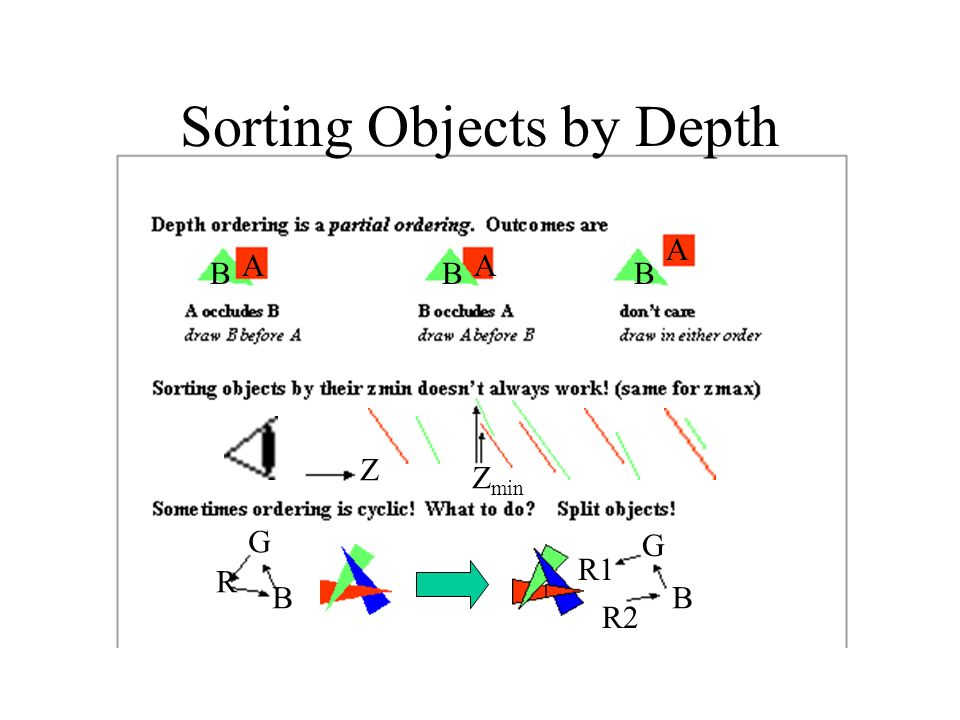 Sorting Objects by Depth Z Z min A B A B A B Sorting Objects by Depth R B G R1 R2 B G