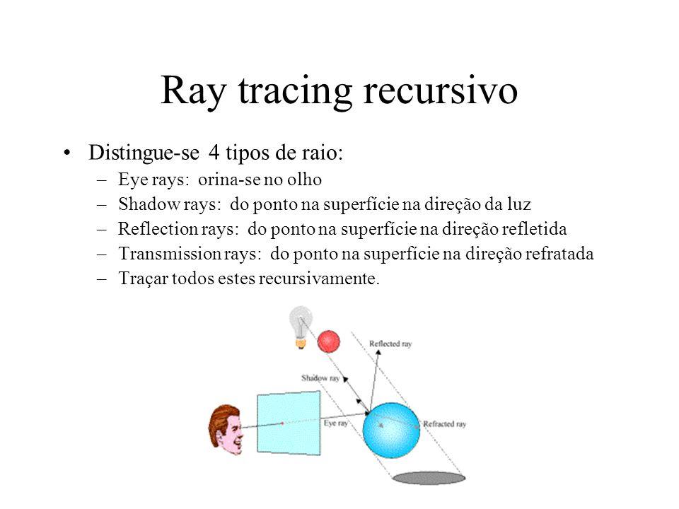 Ray tracing recursivo Distingue-se 4 tipos de raio: –Eye rays: orina-se no olho –Shadow rays: do ponto na superfície na direção da luz –Reflection rays: do ponto na superfície na direção refletida –Transmission rays: do ponto na superfície na direção refratada –Traçar todos estes recursivamente.