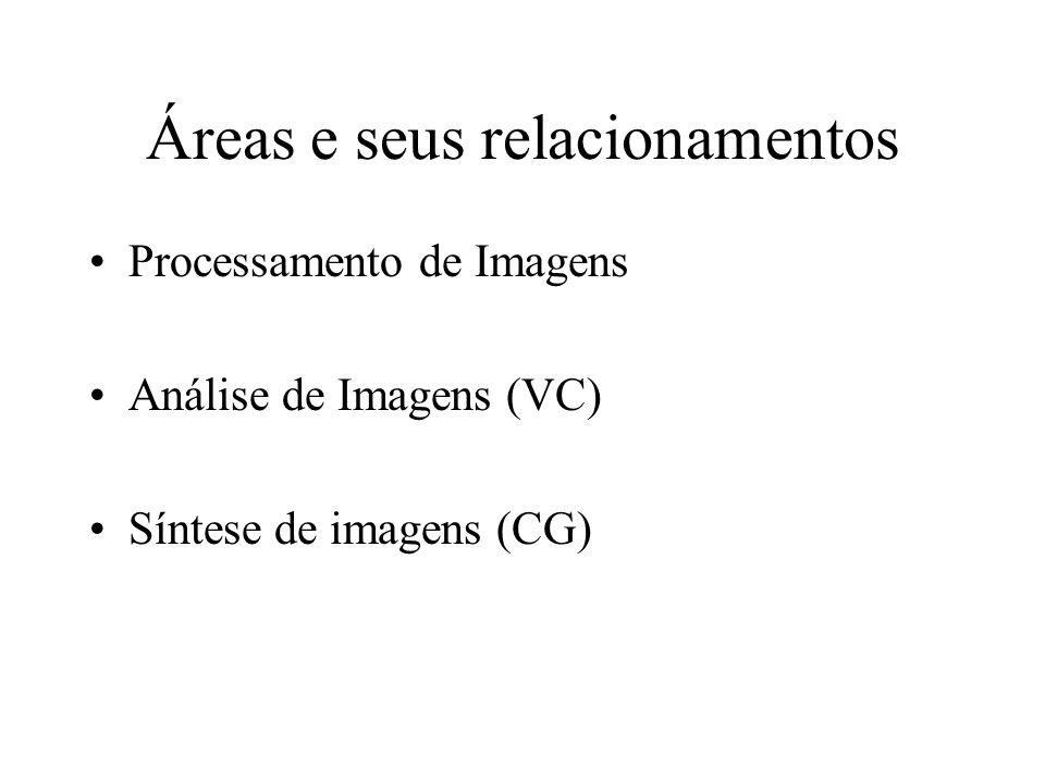 Áreas e seus relacionamentos Processamento de Imagens Análise de Imagens (VC) Síntese de imagens (CG)