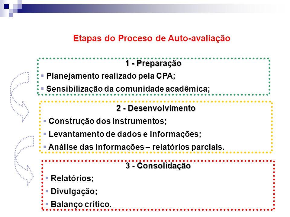 Etapas do Proceso de Auto-avaliação 1 - Preparação Planejamento realizado pela CPA; Sensibilização da comunidade acadêmica; 2 - Desenvolvimento Construção dos instrumentos; Levantamento de dados e informações; Análise das informações – relatórios parciais.