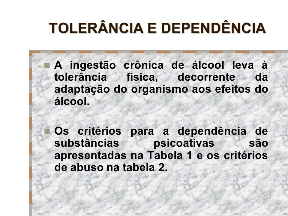 TOLERÂNCIA E DEPENDÊNCIA A ingestão crônica de álcool leva à tolerância física, decorrente da adaptação do organismo aos efeitos do álcool. Os critéri
