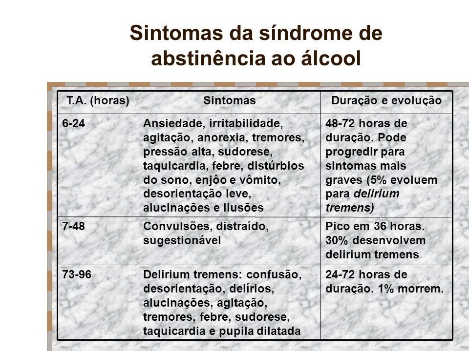 Sintomas da síndrome de abstinência ao álcool 24-72 horas de duração. 1% morrem. Delirium tremens: confusão, desorientação, delírios, alucinações, agi