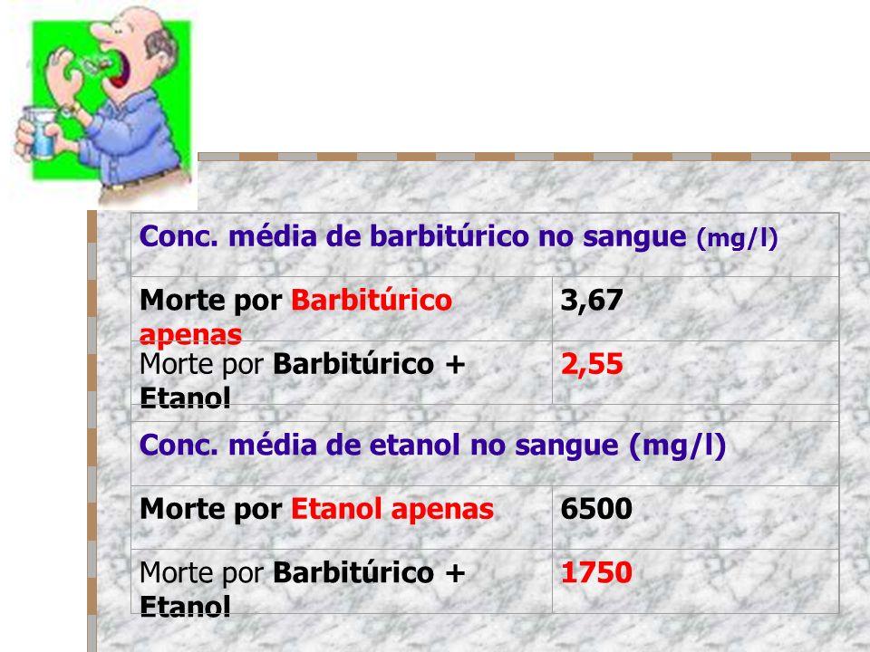 Conc. média de barbitúrico no sangue (mg/l) Morte por Barbitúrico apenas 3,67 Morte por Barbitúrico + Etanol 2,55 Conc. média de etanol no sangue (mg/