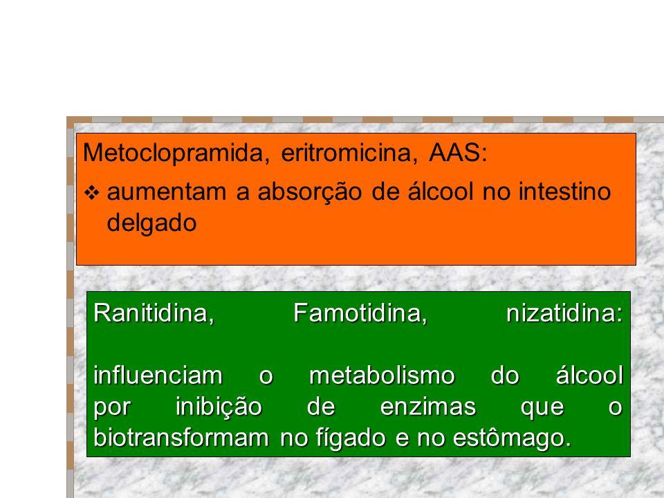 Ranitidina, Famotidina, nizatidina: influenciam o metabolismo do álcool por inibição de enzimas que o biotransformam no fígado e no estômago. Metoclop