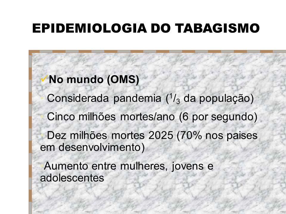 EPIDEMIOLOGIA DO TABAGISMO No mundo (OMS) Considerada pandemia ( 1 / 3 da população) Cinco milhões mortes/ano (6 por segundo) Dez milhões mortes 2025