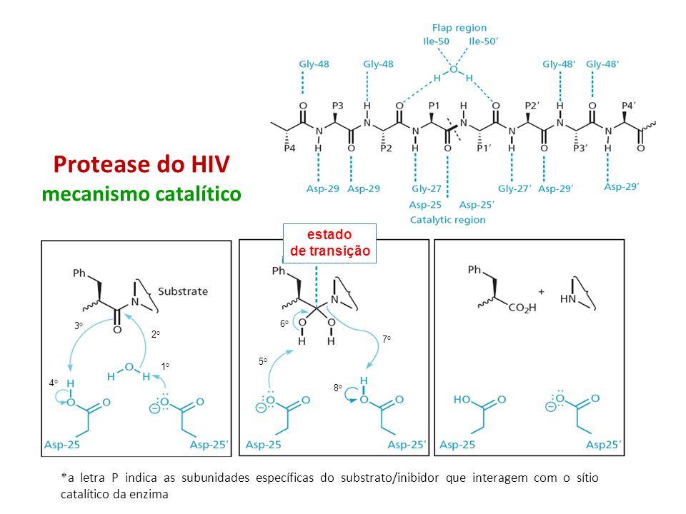 Protease do HIV mecanismo catalítico 1o1o 2o2o 3o3o 4o4o 5o5o 6o6o 7o7o 8o8o *a letra P indica as subunidades específicas do substrato/inibidor que in