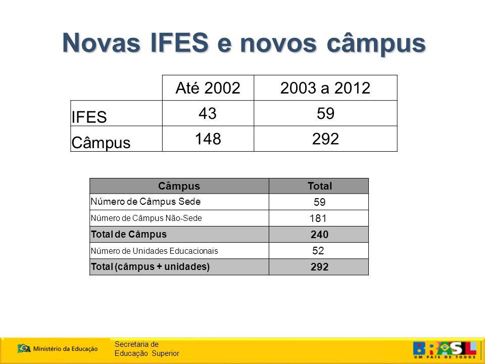 Novas IFES e novos câmpus Secretaria de Educação Superior Até 20022003 a 2012 IFES 4359 Câmpus 148292 Câmpus Total Número de Câmpus Sede 59 Número de Câmpus Não-Sede 181 Total de Câmpus 240 Número de Unidades Educacionais 52 Total (câmpus + unidades) 292