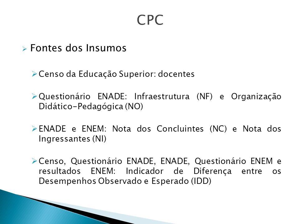 Fontes dos Insumos Censo da Educação Superior: docentes Questionário ENADE: Infraestrutura (NF) e Organização Didático-Pedagógica (NO) ENADE e ENEM: N