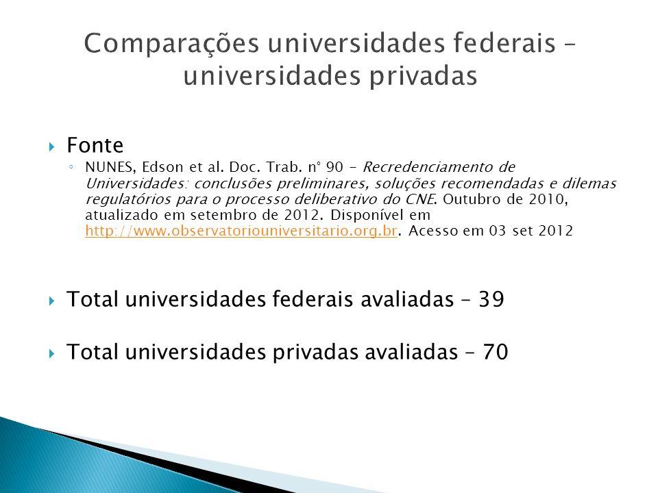 Fonte NUNES, Edson et al. Doc. Trab. n° 90 - Recredenciamento de Universidades: conclusões preliminares, soluções recomendadas e dilemas regulatórios