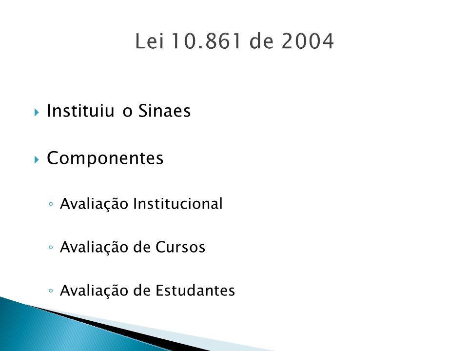 Instituiu o Sinaes Componentes Avaliação Institucional Avaliação de Cursos Avaliação de Estudantes